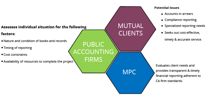 the relationship between public accounting and financial reporting in investment Accounting & financial reporting   investment procedures and internal controls  public policy statements - accounting, auditing and financial reporting .